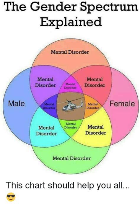 faq gender identity disorder the national catholic 25 best memes about gender spectrum gender spectrum memes