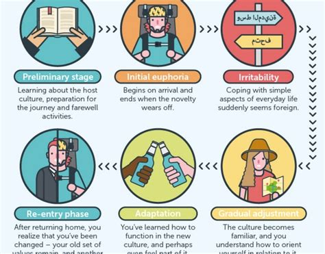 infographic why culture shock is good for you matador