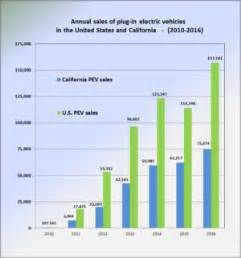 Electric Vehicle Market In The Us In Hybrids In California