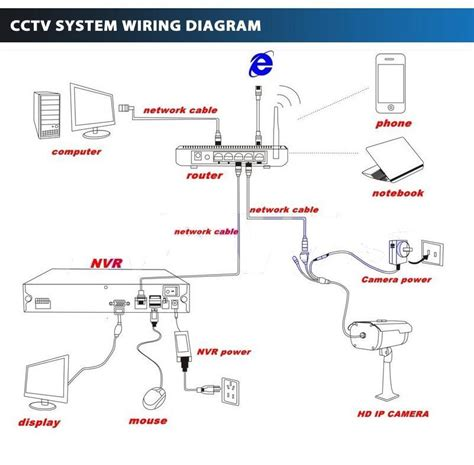 ip wiring diagram ip cctv wiring diagram wiring diagram with