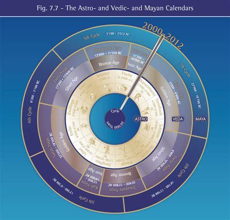 Comparison Between Calendars Comparison Of Cycle Calendars Dei Legacy