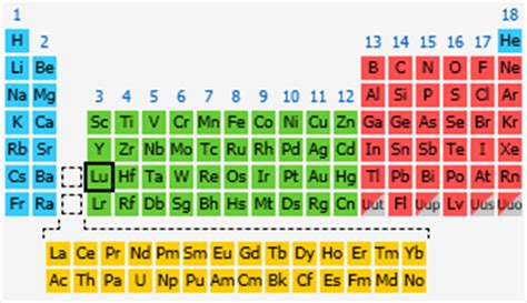 Lu Periodic Table by Lutetium The Periodic Table At Knowledgedoor