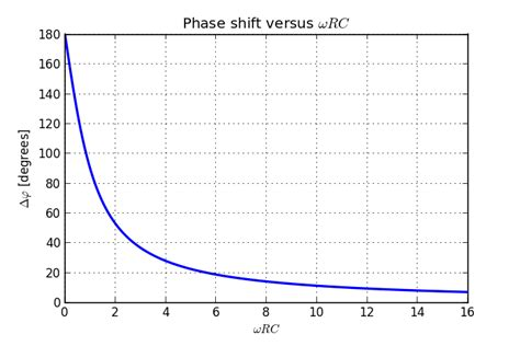 phase shift inductor circuit phase shift inductor capacitor 28 images what is the reason the lag of current in inductor