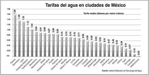 aument tarifas en el estado de mxico 2016 la jornada tijuana tiene el agua m 225 s cara de todo m 233 xico