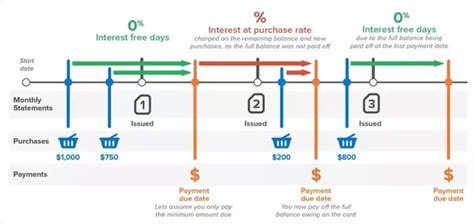 What Percentage Do Credit Card Companies Charge Merchants