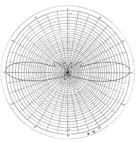 Antena X510 174 antenna x510 series radiation pattern
