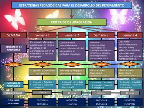 lineamientos tecnicos para la organizacion del sistema de mapa conceptual temas
