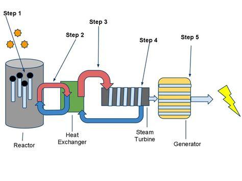 nuclear power energy transfer diagram image gallery nuclear energy diagram