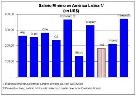 tabla salarios minimos en america latina finanzasdigital salario minimo de america latina youtube el impacto del