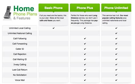 best plan for home phone broadband
