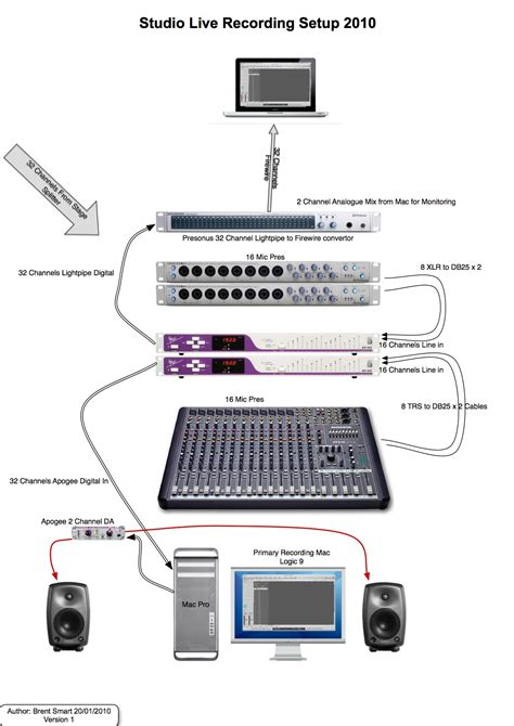 wiring diagram for home recording studio home studio wiring diagram harmony wiring diagram wiring
