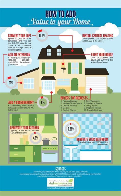 cost of building a house visual ly adding value to your home visual ly