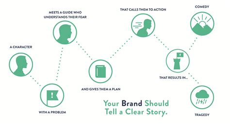 Brand Storytelling How To Hit The Bull S Eye Cooler Insights Brand Story Template