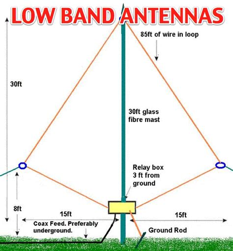 low band antennas for 80 and 160m resource detail