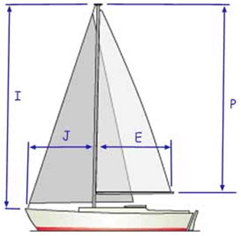 understanding sail dimensions and sail area calculation - Sailing Boat Dimensions