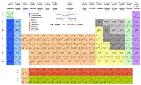 Stein Der Elemente hamnat vorbereitung ham nat chemie das ordnungsprinzip