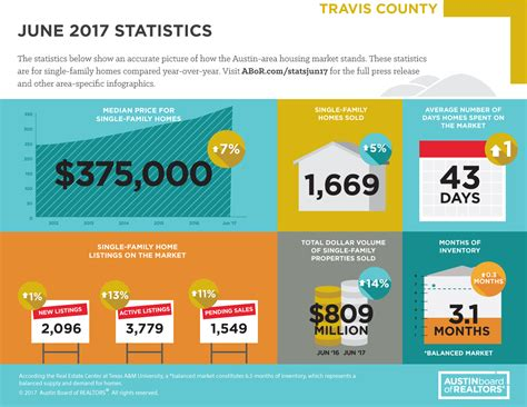Travis County Tx Property Records