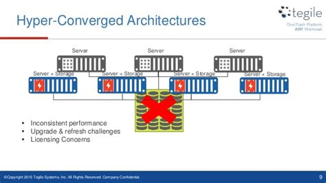 application design for high performance and availability architectural designs driving sql server performance and