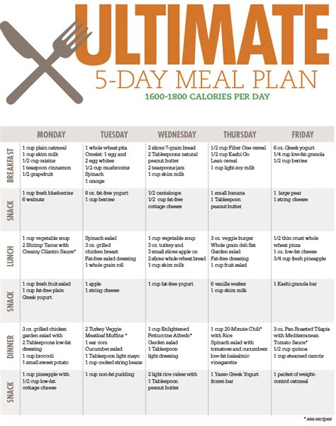 Five Day Detox Meal Plan by Healthy Plan For Healthy Healthy O Healthy