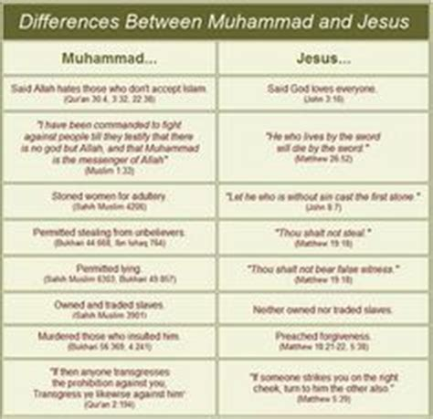 comparison table between christianity islam comparison chart islam judaism and christianity