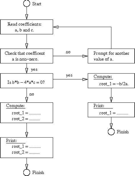 flowchart for solving quadratic equation calculator program using java free software