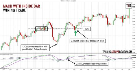 do pattern day trading rules apply to futures trading macd with inside bar trading setups review