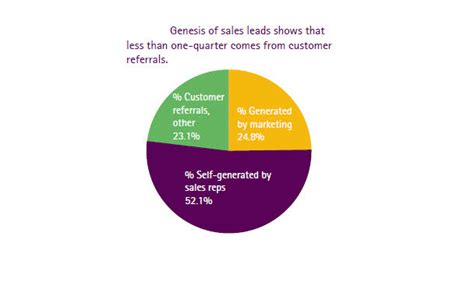 genesis sales and marketing why trust is emerging as the most powerful catalyst of