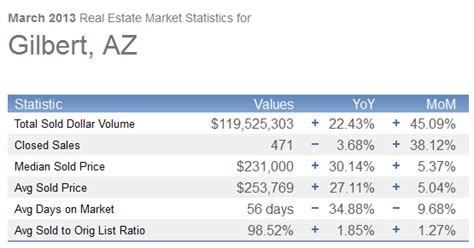 home values in gilbert arizona march 2013