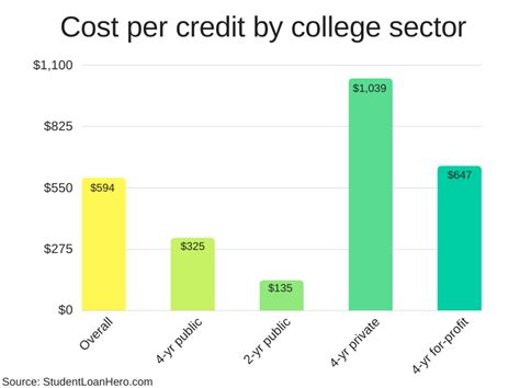 College Credit Hours Formula Study Here S The Real Cost Per Credit Hour Students To Pay Student Loan