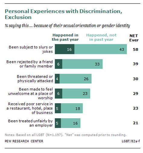transgender discrimination statistics transgender discrimination statistics as congress