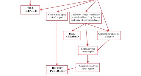constitutional flowchart house of constitution fifth report