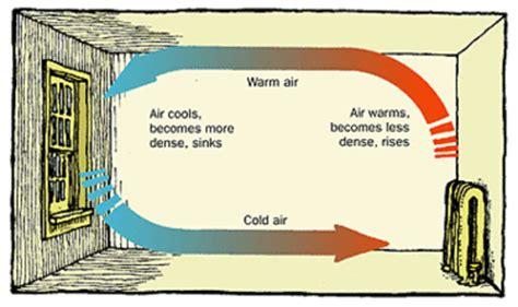 convection energy education