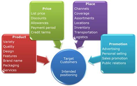 design mix definition business studies marketing mix local genius marketing advertising agency 1