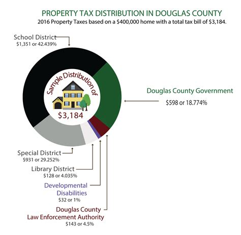 property values on rise along with taxes in douglas