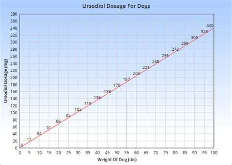 ursodiol for dogs ursodiol for dogs veterinary place