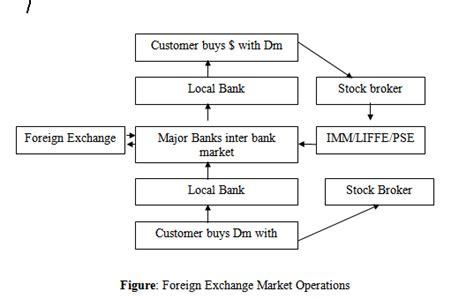 Bforex Wiki by Structure Of Foreign Exchange Market Wiki Forex Turkey Forum