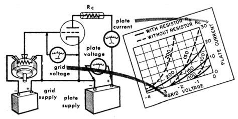 grid load resistor load line construction
