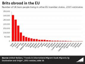 How Many Live In Brits Abroad How Many From The Uk Live In Other Eu