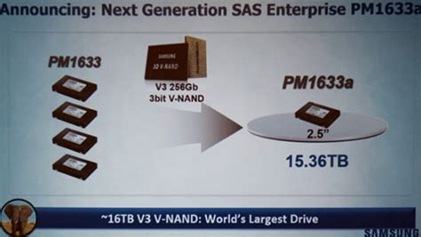 Samsung Le Plus Gros Ssd Du Monde Offre Actualit 233 S