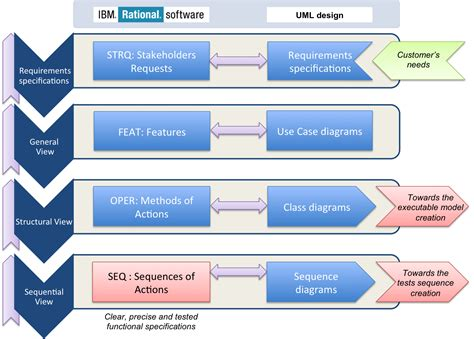list of requirements management tools the making of 1 xcarecrows 4 smv introduction