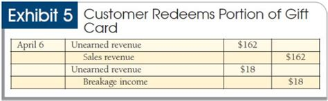 Gift Card Revenue Recognition - lost and found booking liabilities and breakage income for unredeemed gift cards