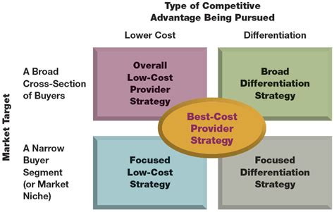 Marketing Strategy And Competitive Positioning By Hooyle strategic management october 2013