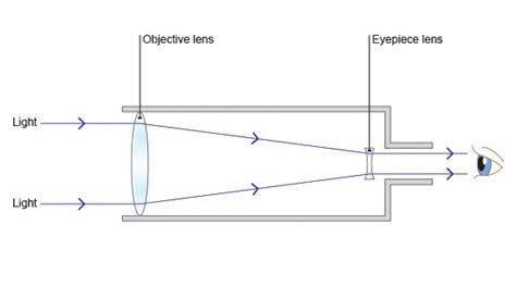 diagram of reflecting telescope how does a refracting telescope work socratic