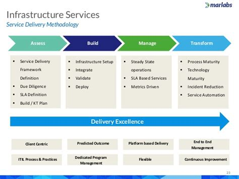 Service Desk Framework by Marlabs Capabilities Overview It Service Desk