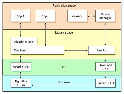 software block diagram exles block diagram software and libraries on
