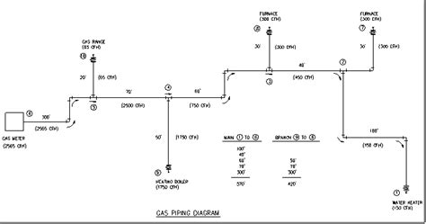 Plumbing Formulas by 2 Psi Gas Pipe Sizing Chart Quotes