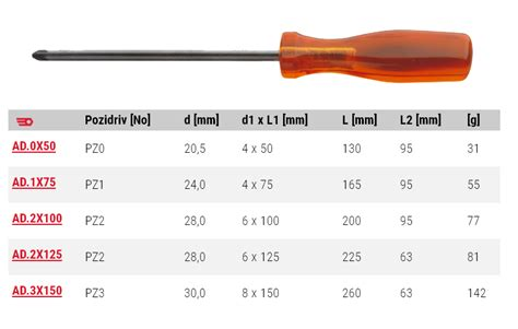what is the size of isoryl pozidriv screwdriver 2x100mm ad 2x100