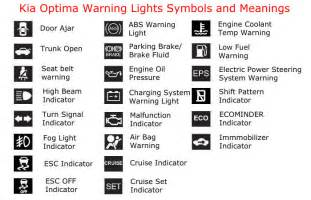Kias Definition Kia Warning Lights And Their Meanings