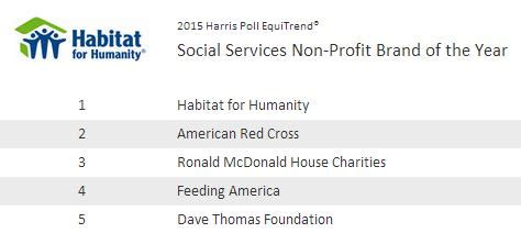 the harris poll 2015 harris poll equitrend rankings habitat for humanity named harris poll equitrend 174 brand