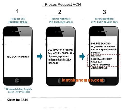 format syntax bni sms banking bni debit online dengan mastercard vcn sebagai alternatif